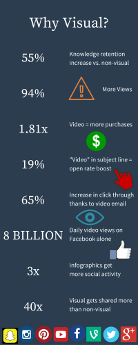 Knowledge retention increaseMore ViewsMore likely to buy after watching video-Video- in subject line = open rate boost-Video- in email = increase in click throughDaily video views on Facebook aloneInfographics get shared moreVisual gets (1)